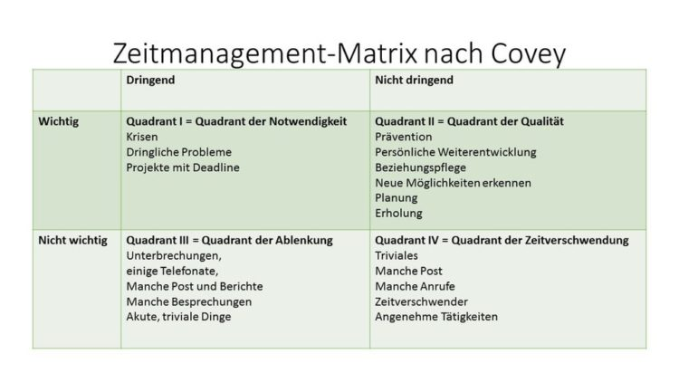 Zeitmanagement Matrix nach Covey